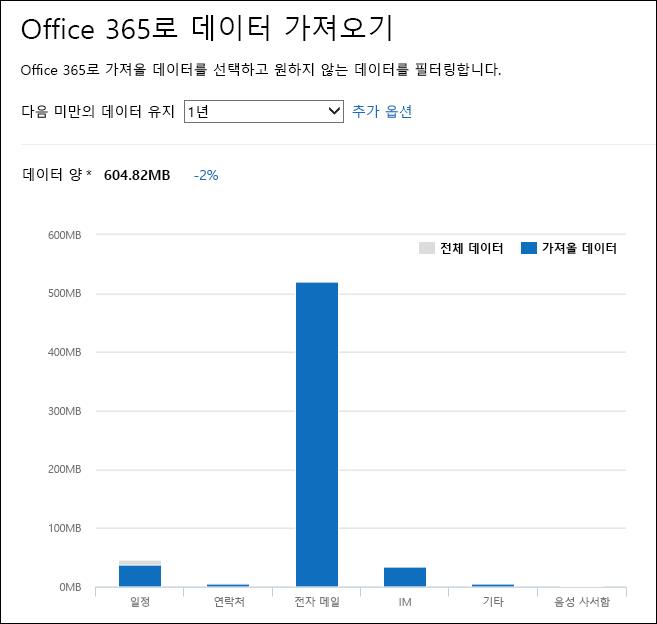 Office 365에서 PST 파일 분석을 통해 자세한 데이터 작업 표시