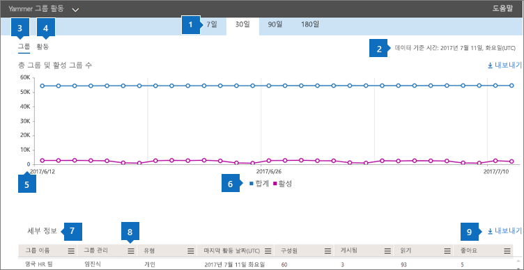 Yammer 그룹 활동 차트