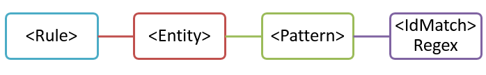 한 개의 패턴을 갖는 엔터티 다이어그램