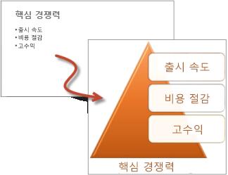 글머리 기호 목록과 SmartArt 그래픽 목록 비교