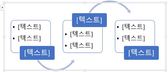 텍스트 개체 틀을 순서도의 단계로 바꿉니다.