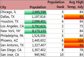 서식을 통해 인구가 2백만 명이 넘는 도시와 최고 기온이 상위 30%에 속하는 도시를 볼 수 있습니다.