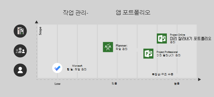 단일 사용자/낮음 복잡성 프로젝트에 대 한 Microsoft 할 일 양호, 플래너는 팀과 중간 복잡성, 보통/높음 복잡성으로 팀에 대 한 Project Professional 및 Project Online 엔터프라이즈/복잡 한 프로젝트에