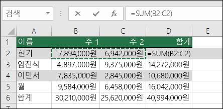 D2 셀은 자동 합계 Sum 수식을 보여 줍니다. =SUM(B2:C2)