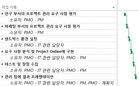 Project Online의 PMO 프로젝트 계획