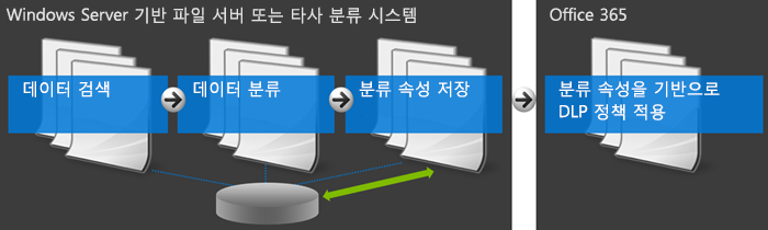 Office 365 외부 분류 시스템을 보여 주는 다이어그램