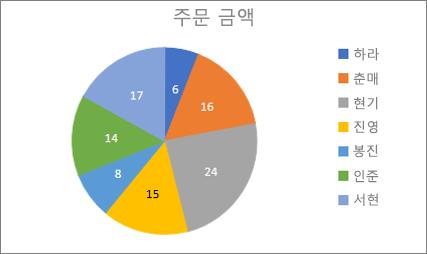 샘플 원형 차트