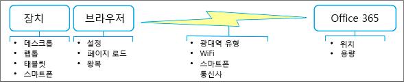 네트워크 성능 요인