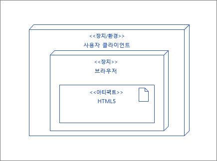 HTML5 아티팩트 포함 된 브라우저 노드가 포함 된 UserClient 노드