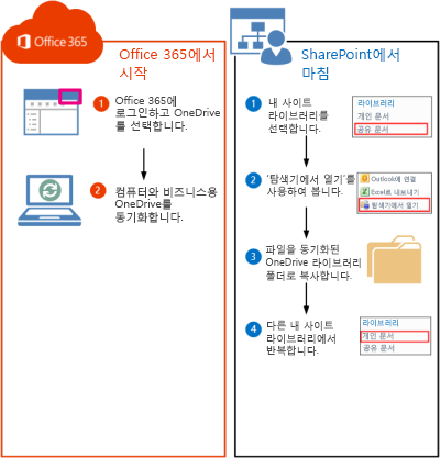 SharePoint 2010 라이브러리를 Office 365로 이동하는 단계