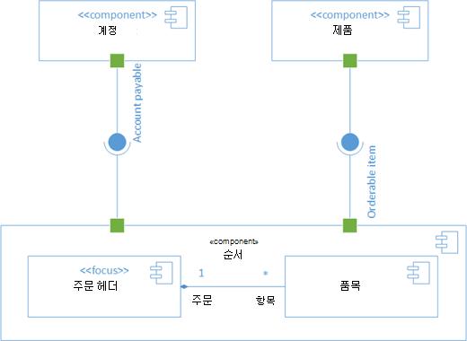 샘플 UML 구성 요소 다이어그램입니다.