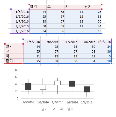 주식형 차트