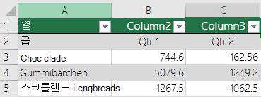 헤더 데이터가 포함 된 excel 표와 선택 하지 않고는 내 테이블에 머리글 옵션 이므로 Excel Column1 Column2 같은 기본 머리글 이름을 추가 합니다.
