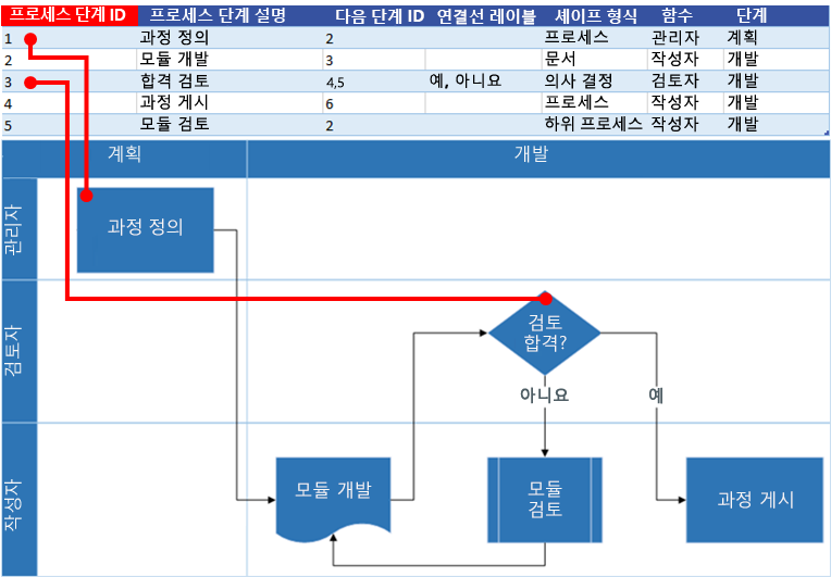Visio 순서도와 Excel 프로세스 맵 상호 작용: 프로세스 단계 ID