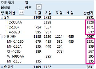 총합계 열 값에서 숫자 내림차순 정렬