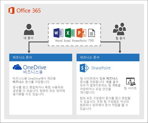 두 개의 저장소 유형을 사용하는 방법에 대한 다이어그램: OneDrive 또는 팀 사이트