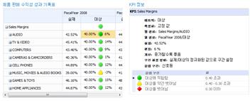 KPI 정보 보고서는 PerformancePoint 성과 기록표의 값에 대한 추가 정보를 제공합니다.