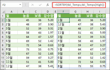 SORTBY를 사용하여 온도 및 강우량 값으로 구성된 표를 고온을 기준으로 정렬합니다.