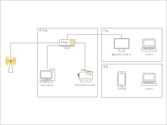 홈 네트워크의 기본 다이어그램 서식 파일입니다.