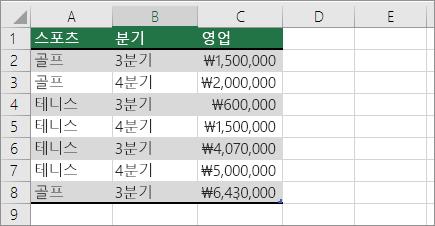 피벗 테이블에 대한 예제 데이터