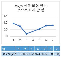요일 4 셀의 #N/A, 요일 4에서 연결을 보여 주는 차트