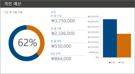 고대비 색상(흰색 배경에 진한 파랑 및 주황색)을 사용하는 새 개인 예산 Excel 서식 파일입니다.