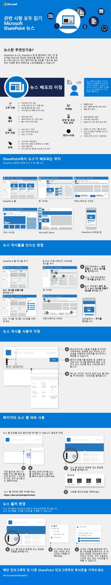 SharePoint 뉴스 인포그래픽