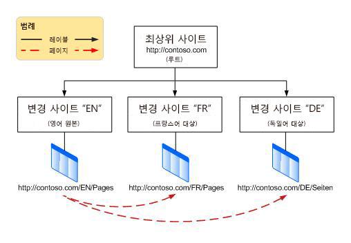 맨 위의 루트 사이트와 그 아래의 세 가지 변형을 보여 주는 계층 구조도. 영어, 프랑스어, 독일어 변형이 포함됨