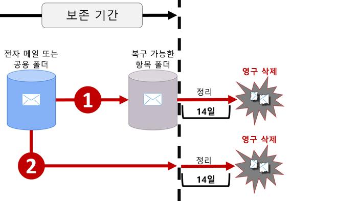 전자 메일 및 공용 폴더의 보존 흐름 다이어그램