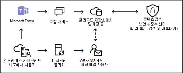 Microsoft 팀에서 온-프레미스 사용자에 대 한 클라우드 기반 저장소