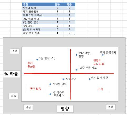 Excel의 위험 그리드 이미지