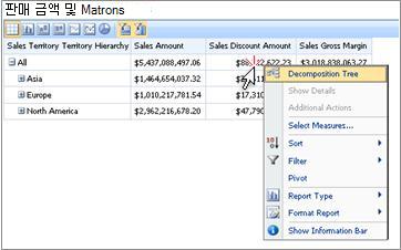 오른쪽 클릭 메뉴가 표시된 PerformancePoint 성과 기록표