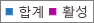 스크린샷: Office 365 그룹 보고 - 그룹의 합계 및 활성 수