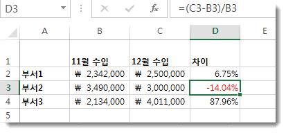 D3 셀에 빨간색으로 서식이 지정된 음수 백분율이 있는 Excel 데이터