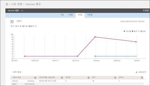 활동 그래프와 해당 활동에 대한 사용자 세부 정보 표를 표시하는 스크린샷.