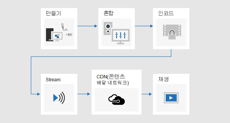 콘텐츠를 개발, 혼합, 인코딩, 스트리밍된, CDN (콘텐츠 배달 네트워크)을 통해 보내는 등의 브로드캐스트 프로세스를 보여 주는 순서도