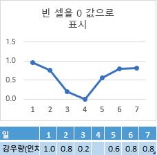 요일 4 셀에 데이터 없음, 0 위치에서 해당 선을 보여 주는 차트