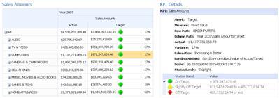 PerformancePoint 성과 기록표 및 관련된 KPI 정보 보고서