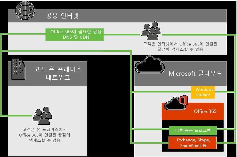 Office 365 네트워크 연결