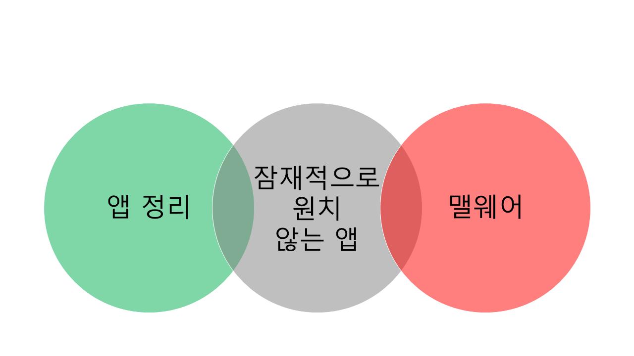 교차되는 풍선형 도움말 세 개 중에서 가장 왼쪽에 있는 풍선형 도움말은 '깨끗한 앱'이고 가장 오른쪽에 있는 풍선형 도움말은 '맬웨어'이며, 그 사이에 있는 풍선형 도움말은 '사용자 동의 없이 설치된 앱'입니다.