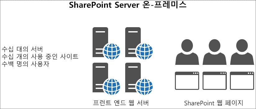 온-프레미스 프런트 엔드 웹 서버에 대한 트래픽과 로드 표시
