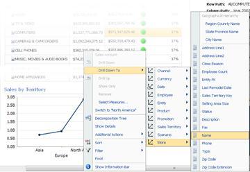 PerformancePoint 꺾은선형 차트의 드릴다운 대상 메뉴