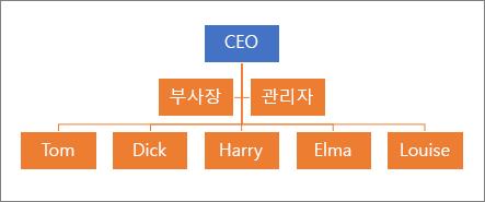 일반적인 계층 구조