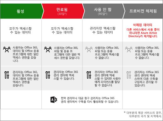 Office 365 비즈니스 에디션 구독이 만료된 후에 거치게 되는 3단계(만료, 비활성, 프로비전이 해제)를 나타내는 그래픽
