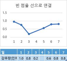 요일 4 셀에 데이터 없음, 요일 4에서 연결을 보여 주는 차트