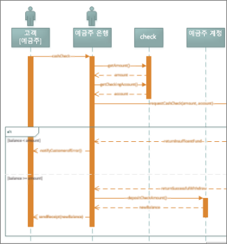 UML 시퀀스 다이어그램