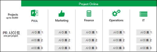 PWA 사이트 모음 전체에서 프로젝트 사이트