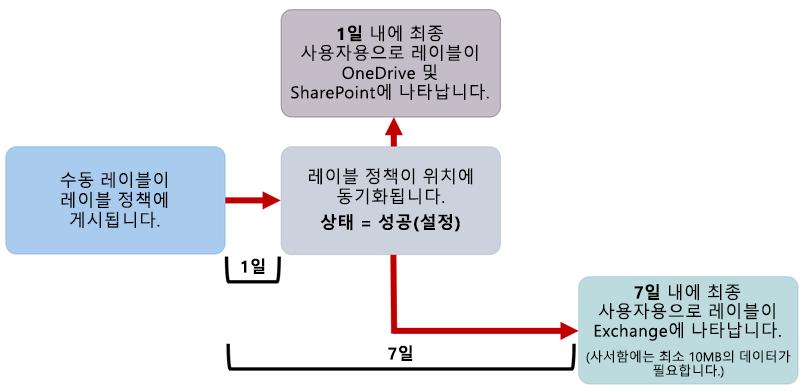 수동 레이블이 적용되는 경우의 다이어그램