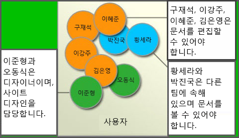 여러 사용자 그룹의 다이어그램: 구성원, 사이트 디자이너, 방문자
