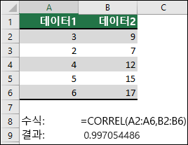 CORREL 함수를 사용하여 =CORREL(A1:A6,B2:B6)을 사용하여 A & B 열에 있는 두 데이터 집합의 상관 관계 계수를 반환합니다. 결과는 0.997054486입니다.